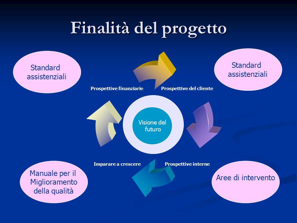 Finalità del progetto Standard Standard assistenziali assistenziali