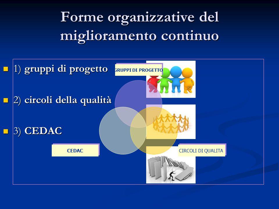 Forme organizzative del miglioramento continuo