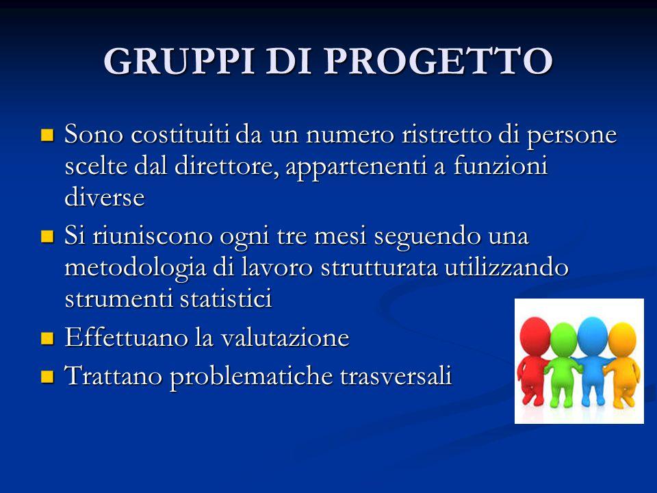 GRUPPI DI PROGETTO Sono costituiti da un numero ristretto di persone scelte dal direttore, appartenenti a funzioni diverse.