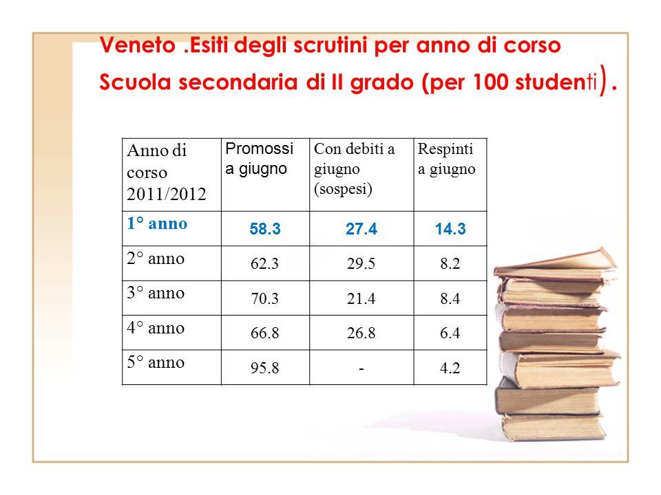 Veneto .Esiti degli scrutini per anno di corso Scuola secondaria di II grado (per 100 studenti).