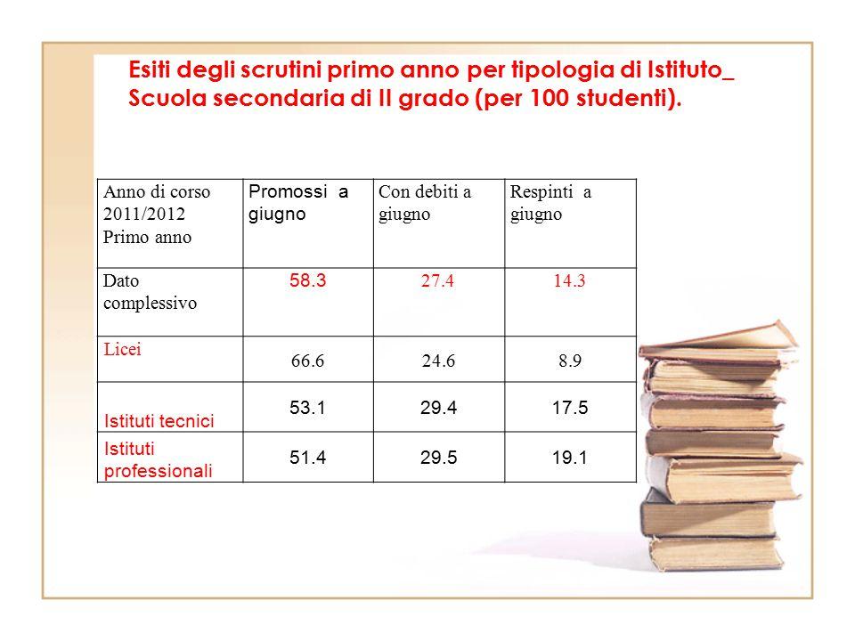 Esiti degli scrutini primo anno per tipologia di Istituto_ Scuola secondaria di II grado (per 100 studenti).