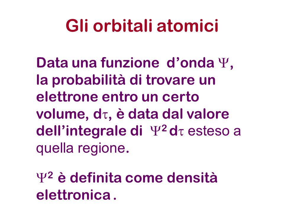 Gli orbitali atomici