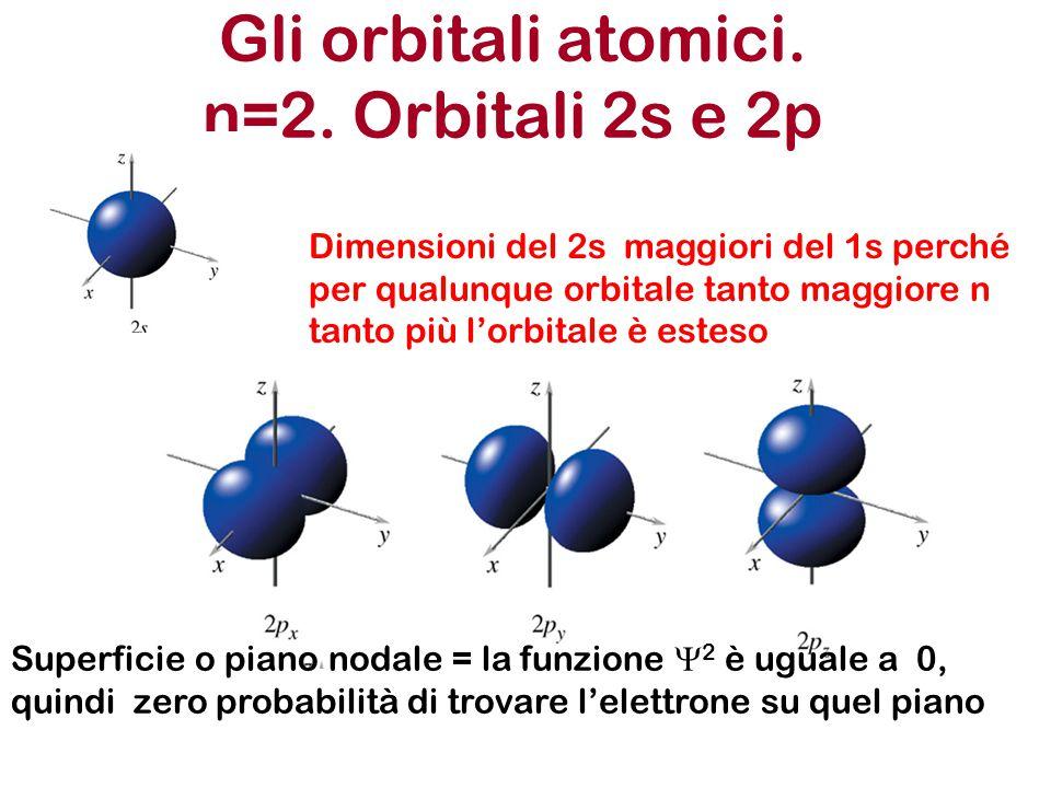 Gli orbitali atomici. n=2. Orbitali 2s e 2p