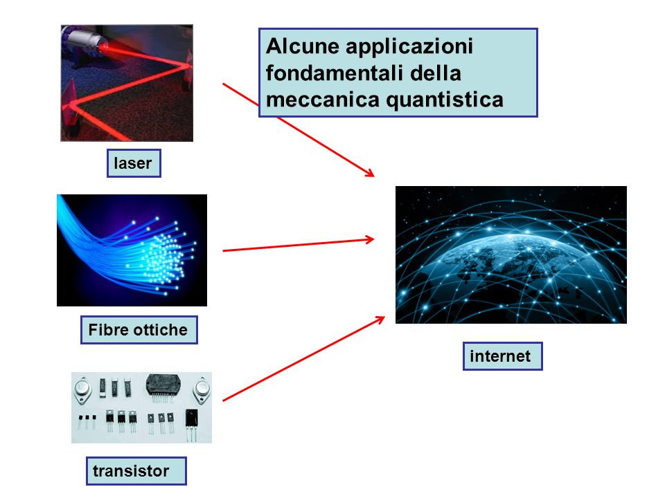 Alcune applicazioni fondamentali della meccanica quantistica