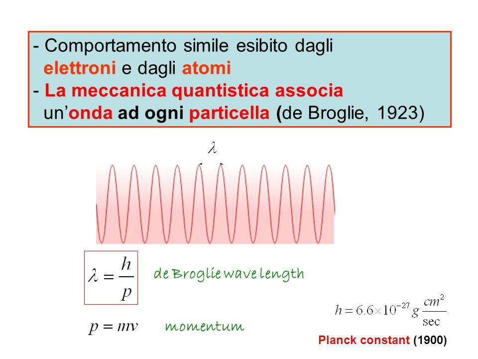 Comportamento simile esibito dagli elettroni e dagli atomi