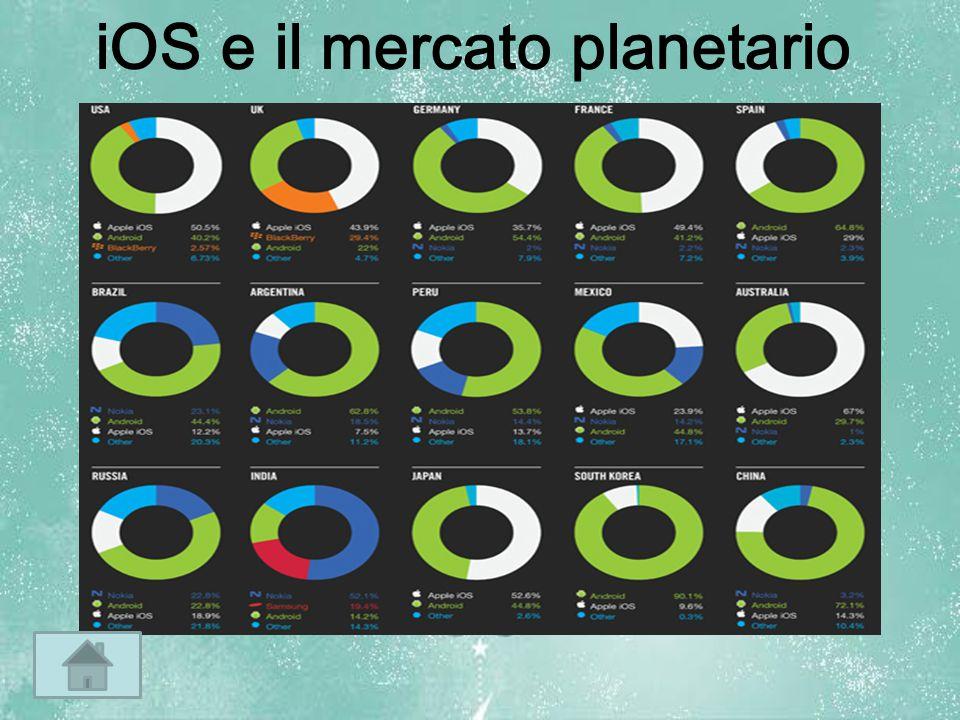 iOS e il mercato planetario