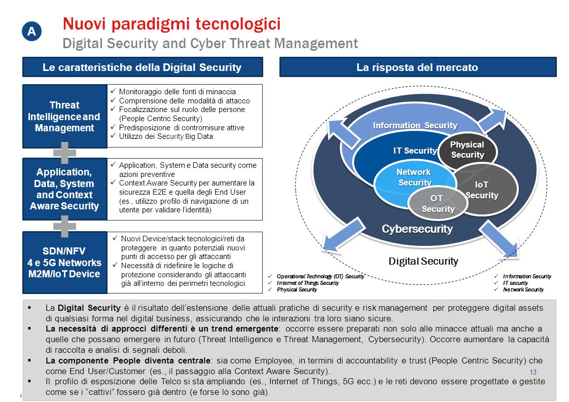 Nuovi paradigmi tecnologici Digital Security and Cyber Threat Management