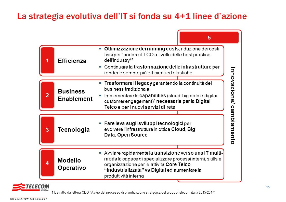 La strategia evolutiva dell'IT si fonda su 4+1 linee d'azione
