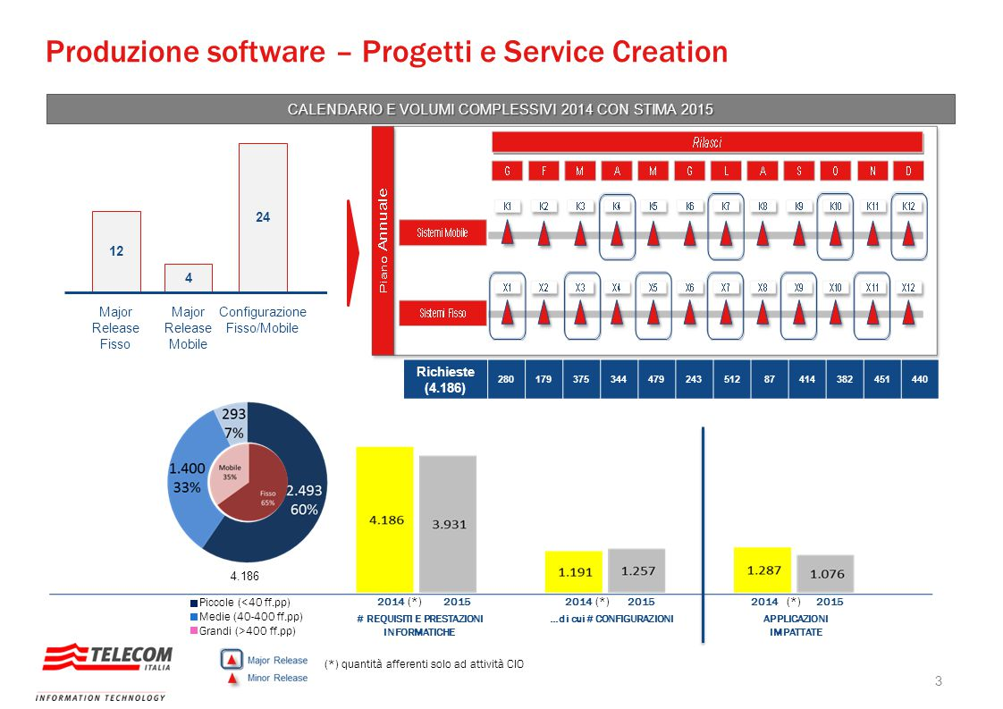 Produzione software – Progetti e Service Creation