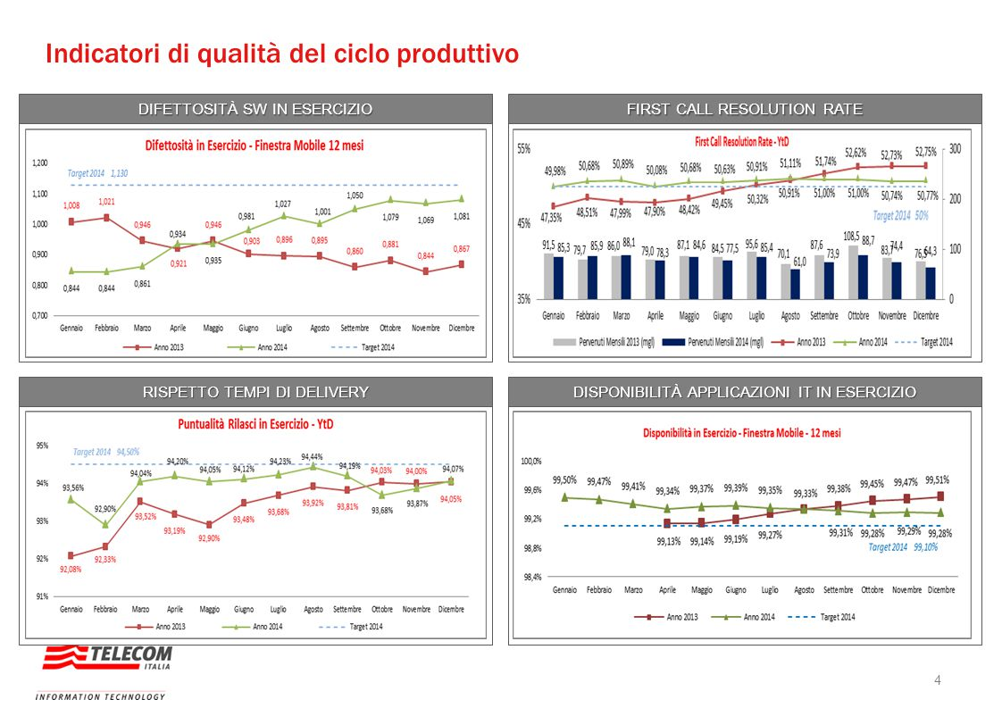 Indicatori di qualità del ciclo produttivo