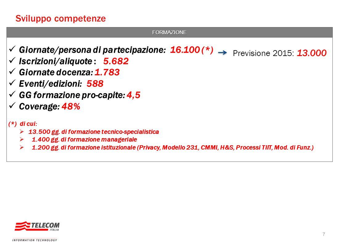 Sviluppo competenze Giornate/persona di partecipazione: 16.100 (*)