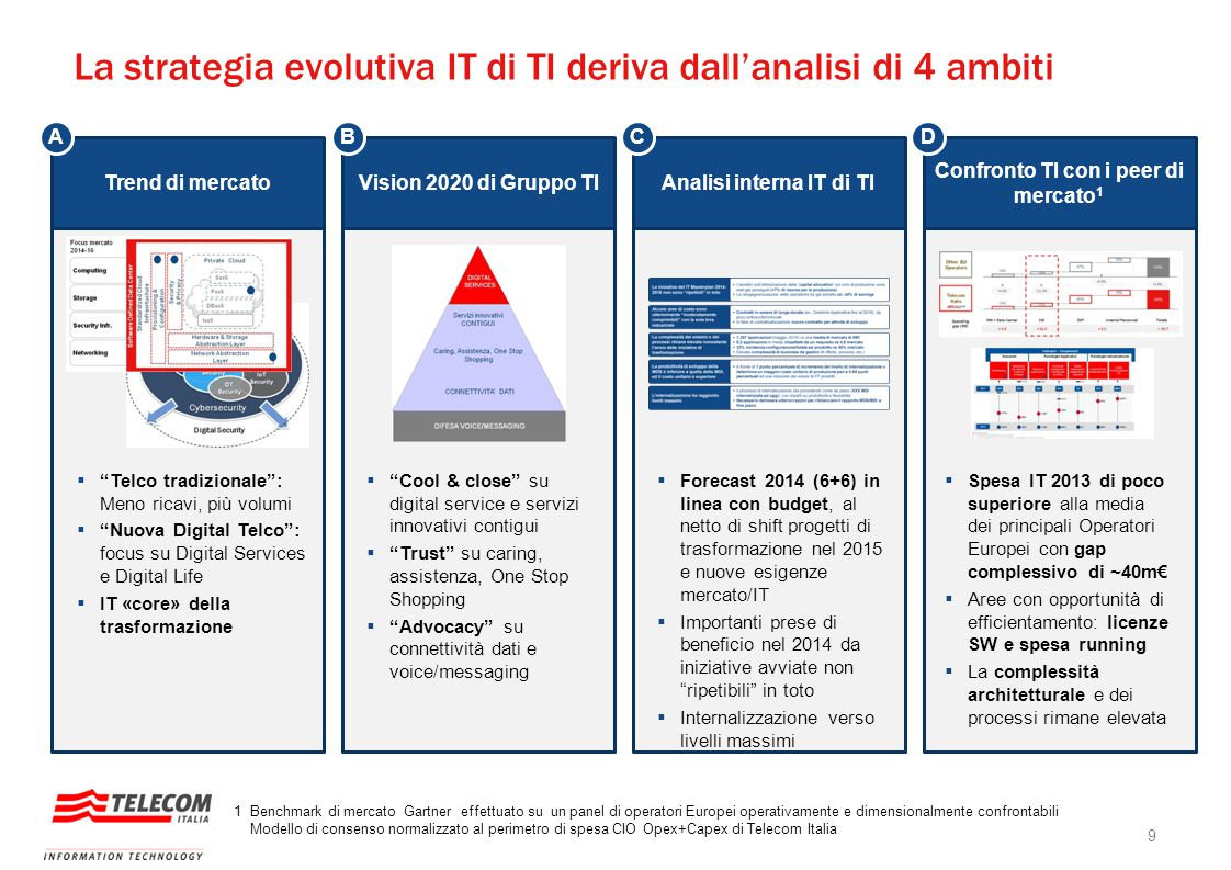 La strategia evolutiva IT di TI deriva dall'analisi di 4 ambiti