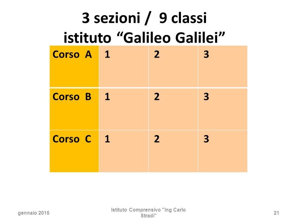 3 sezioni / 9 classi istituto Galileo Galilei