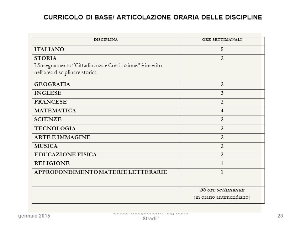 CURRICOLO DI BASE/ ARTICOLAZIONE ORARIA DELLE DISCIPLINE