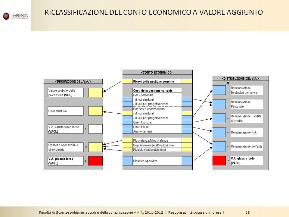 RICLASSIFICAZIONE DEL CONTO ECONOMICO A VALORE AGGIUNTO