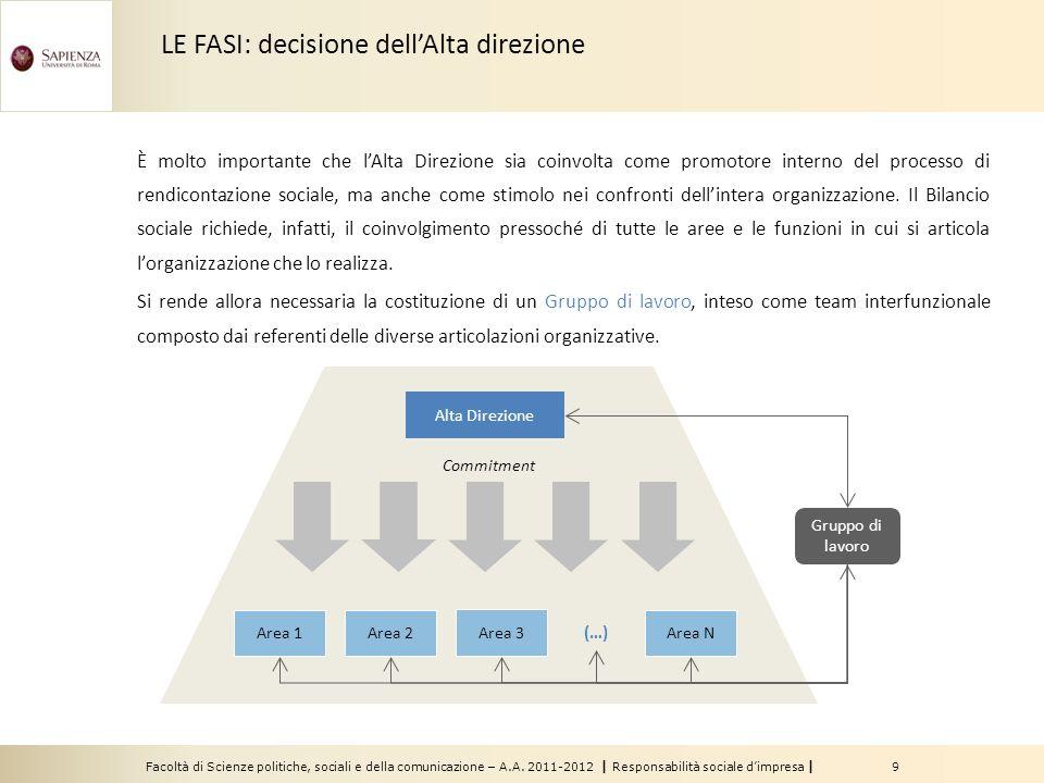LE FASI: decisione dell'Alta direzione