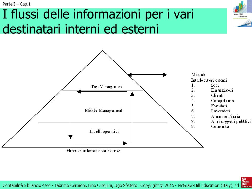 I flussi delle informazioni per i vari destinatari interni ed esterni