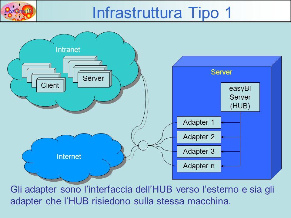 Infrastruttura Tipo 1 Intranet. Server. Server. Server. Client. Server. Client. Server. Client.