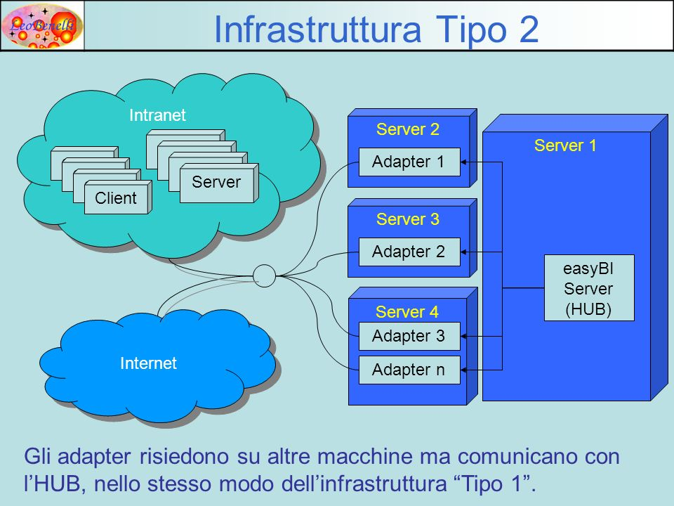 Infrastruttura Tipo 2 Intranet. Server 2. Server 1. Server. Server. Client. Adapter 1. Server.