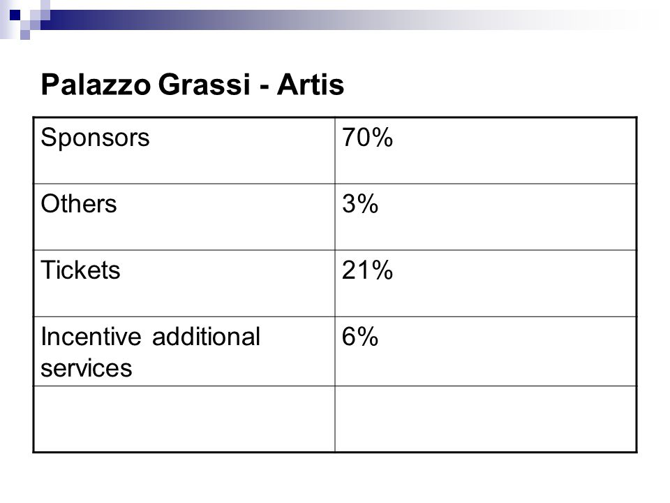 Palazzo Grassi - Artis Sponsors 70% Others 3% Tickets 21%