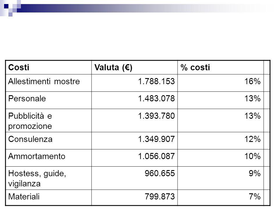 Costi Valuta (€) % costi. Allestimenti mostre. 1.788.153. 16% Personale. 1.483.078. 13% Pubblicità e promozione.