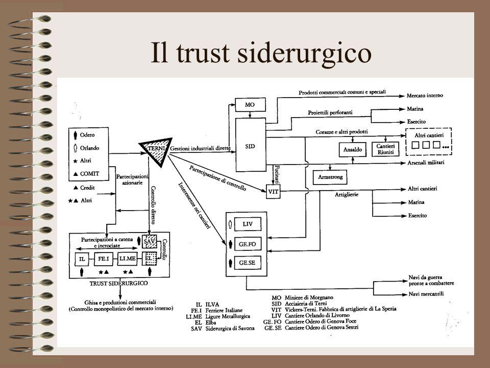 Il trust siderurgico