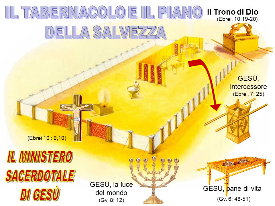 IL MINISTERO SACERDOTALE DI GESÙ IL TABERNACOLO E IL PIANO