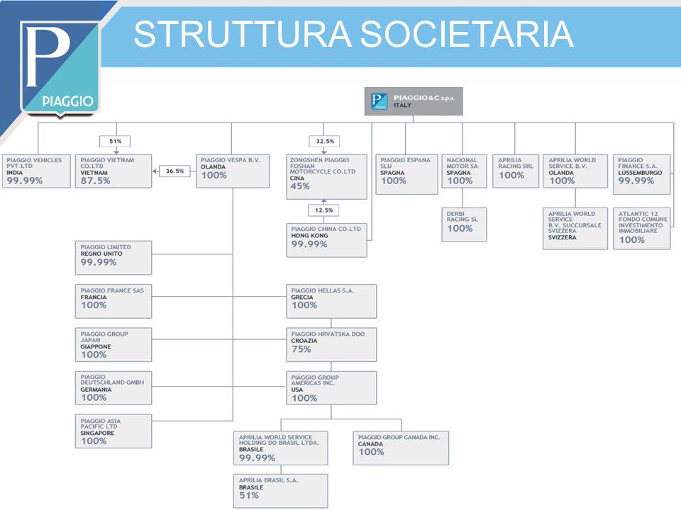 STRUTTURA SOCIETARIA