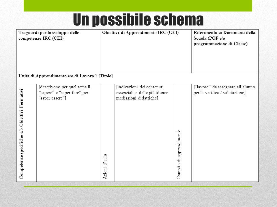 Un possibile schema Traguardi per lo sviluppo delle competenze IRC (CEI) Obiettivi di Apprendimento IRC (CEI)