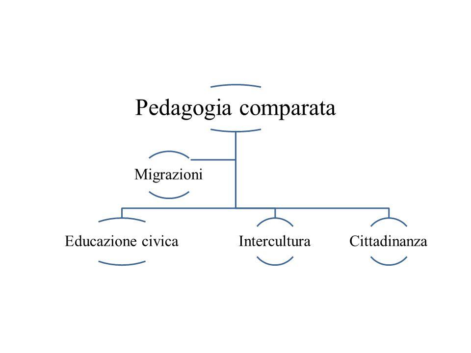 Pedagogia comparata Educazione civica Intercultura Cittadinanza