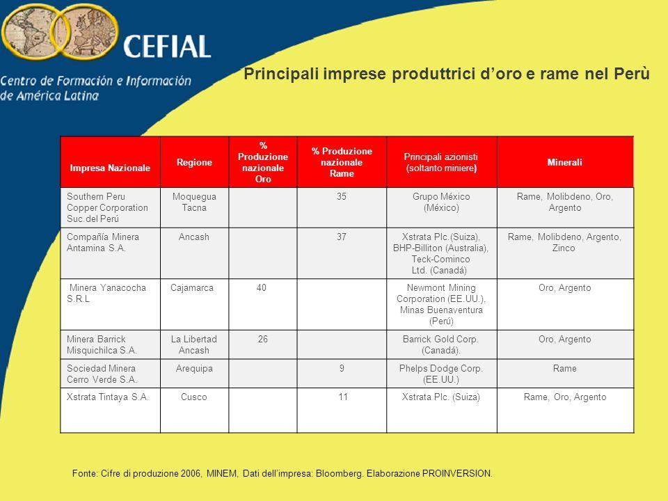 Principali imprese produttrici d'oro e rame nel Perù