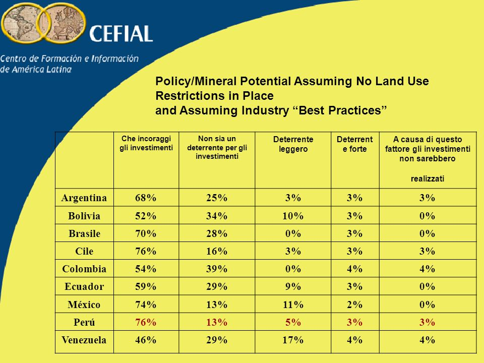 Policy/Mineral Potential Assuming No Land Use Restrictions in Place and Assuming Industry Best Practices