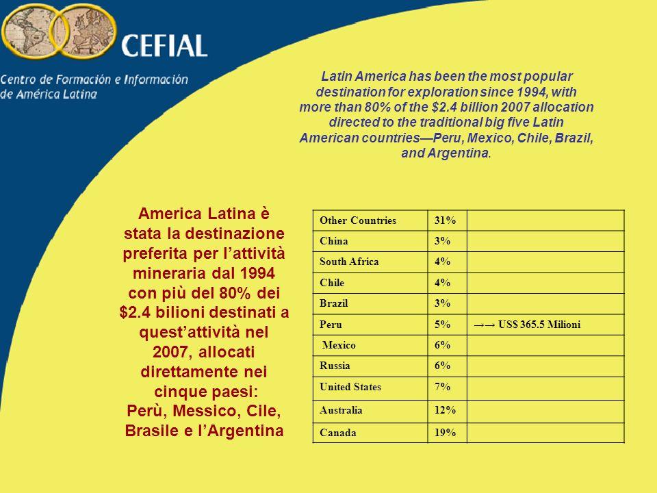 Perù, Messico, Cile, Brasile e l'Argentina