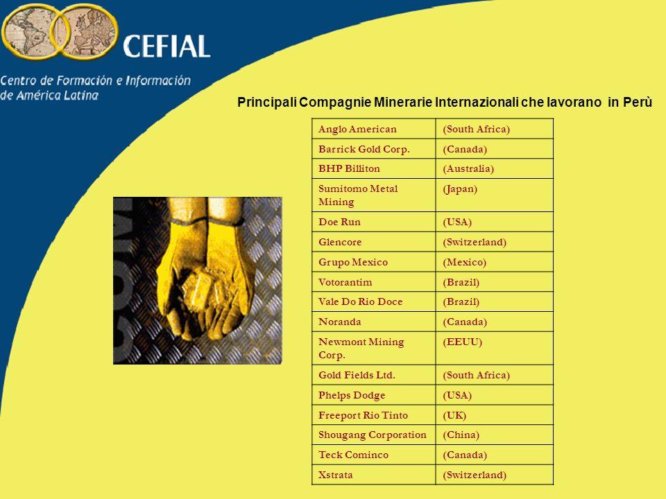 Principali Compagnie Minerarie Internazionali che lavorano in Perù