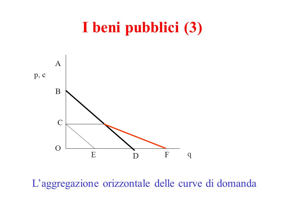 L'aggregazione orizzontale delle curve di domanda