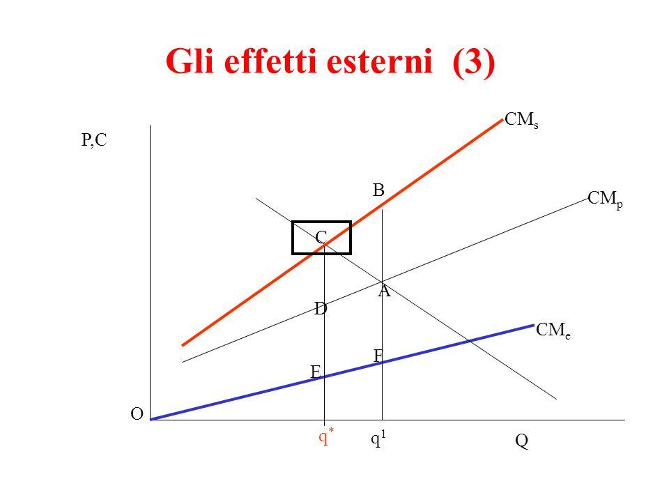 Gli effetti esterni (3) CMs P,C B CMp C A D CMe F E O q* q1 Q