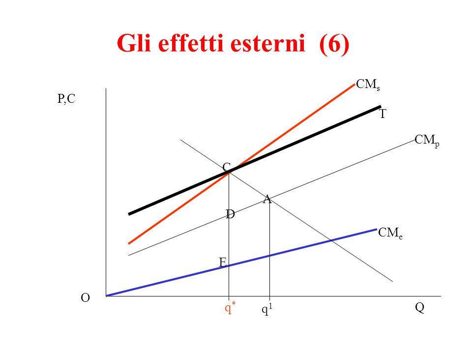 Gli effetti esterni (6) CMs P,C T CMp C A D CMe E O q* q1 Q