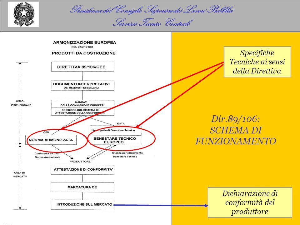 Norma armonizzata di prodotto ENh - Contenuto