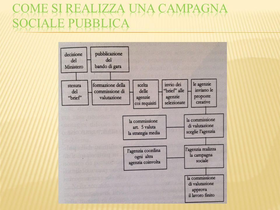 Come si realizza una campagna sociale pubblica