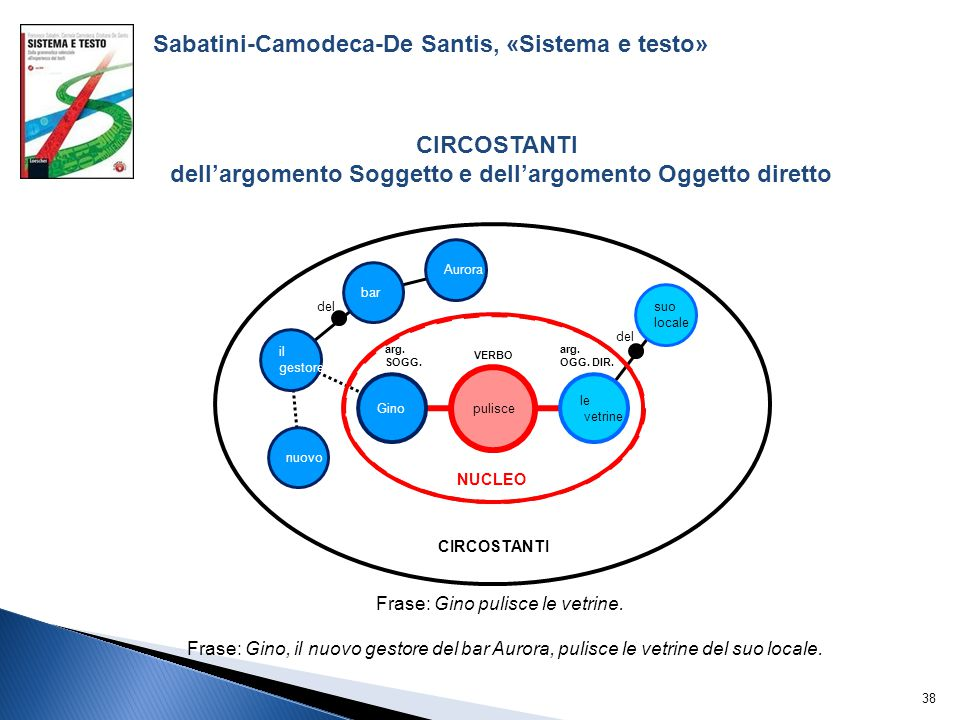 Sabatini-Camodeca-De Santis, «Sistema e testo»