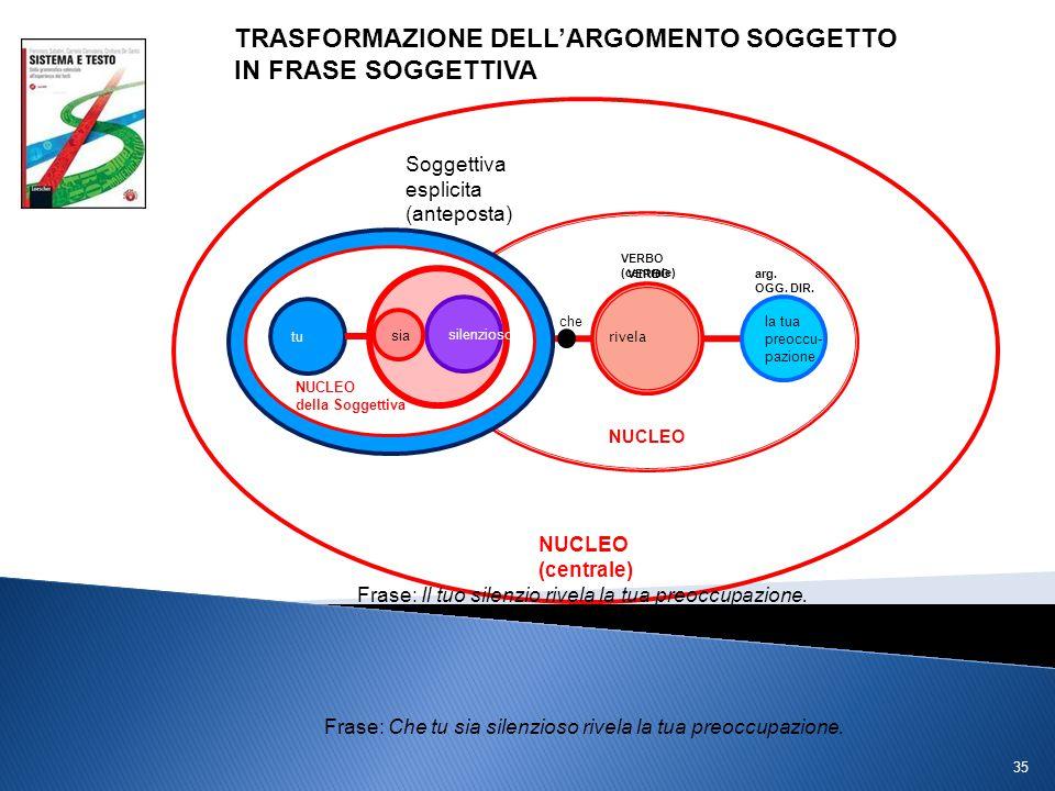 TRASFORMAZIONE DELL'ARGOMENTO SOGGETTO IN FRASE SOGGETTIVA