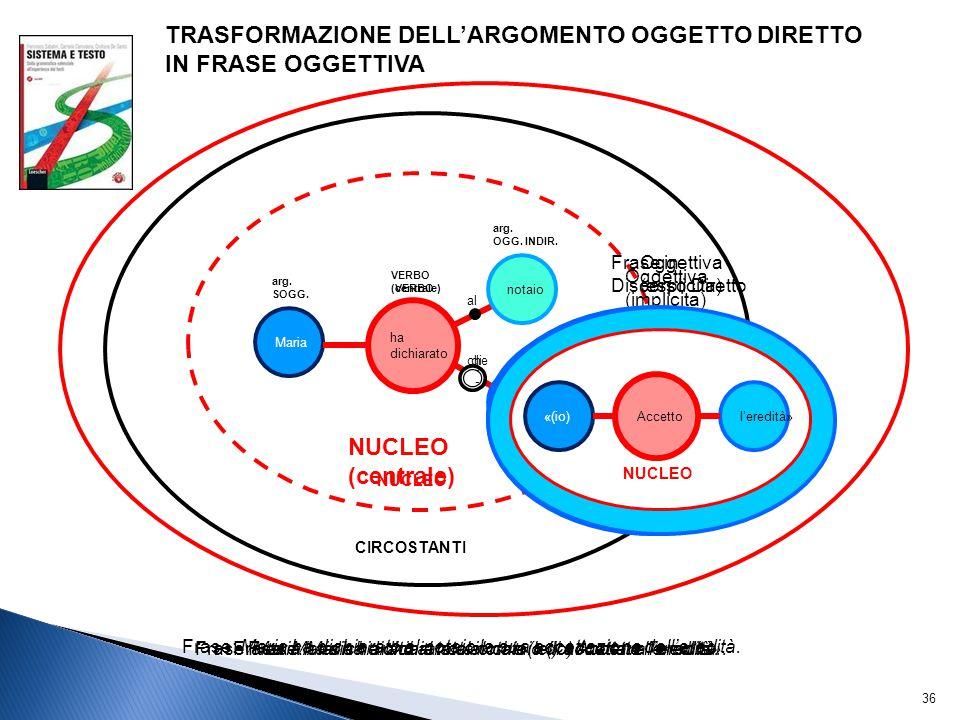 TRASFORMAZIONE DELL'ARGOMENTO OGGETTO DIRETTO IN FRASE OGGETTIVA