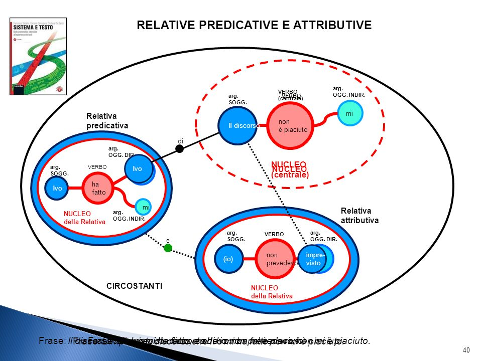 RELATIVE PREDICATIVE E ATTRIBUTIVE