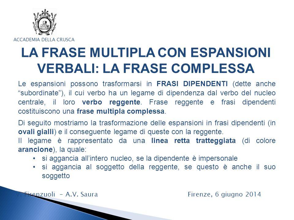 LA FRASE MULTIPLA CON ESPANSIONI VERBALI: LA FRASE COMPLESSA