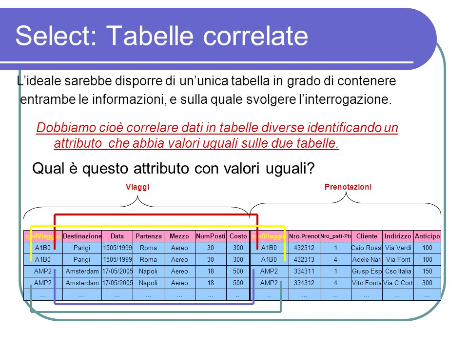 Select: Tabelle correlate