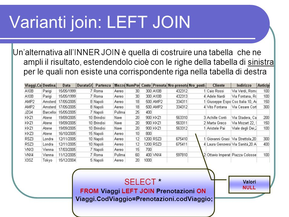 Varianti join: LEFT JOIN