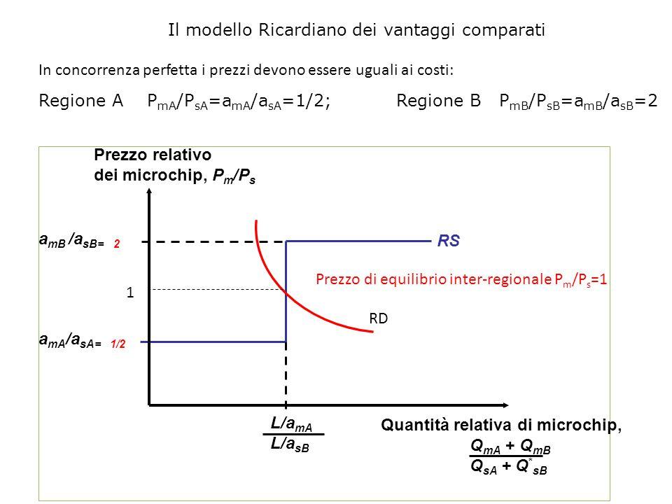 Prezzo di equilibrio inter-regionale Pm/Ps=1