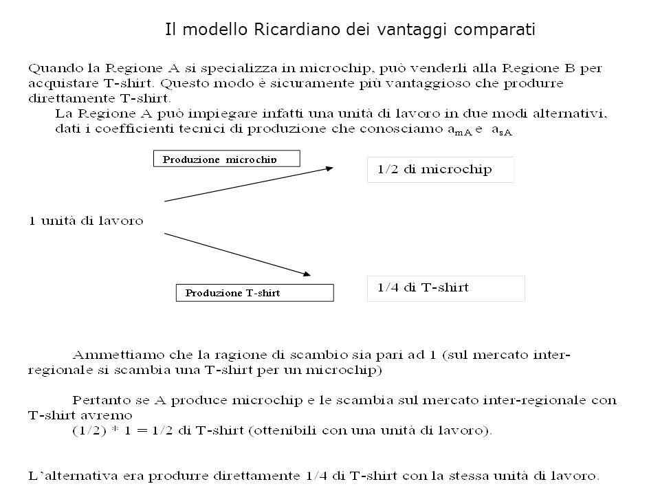 Il modello Ricardiano dei vantaggi comparati