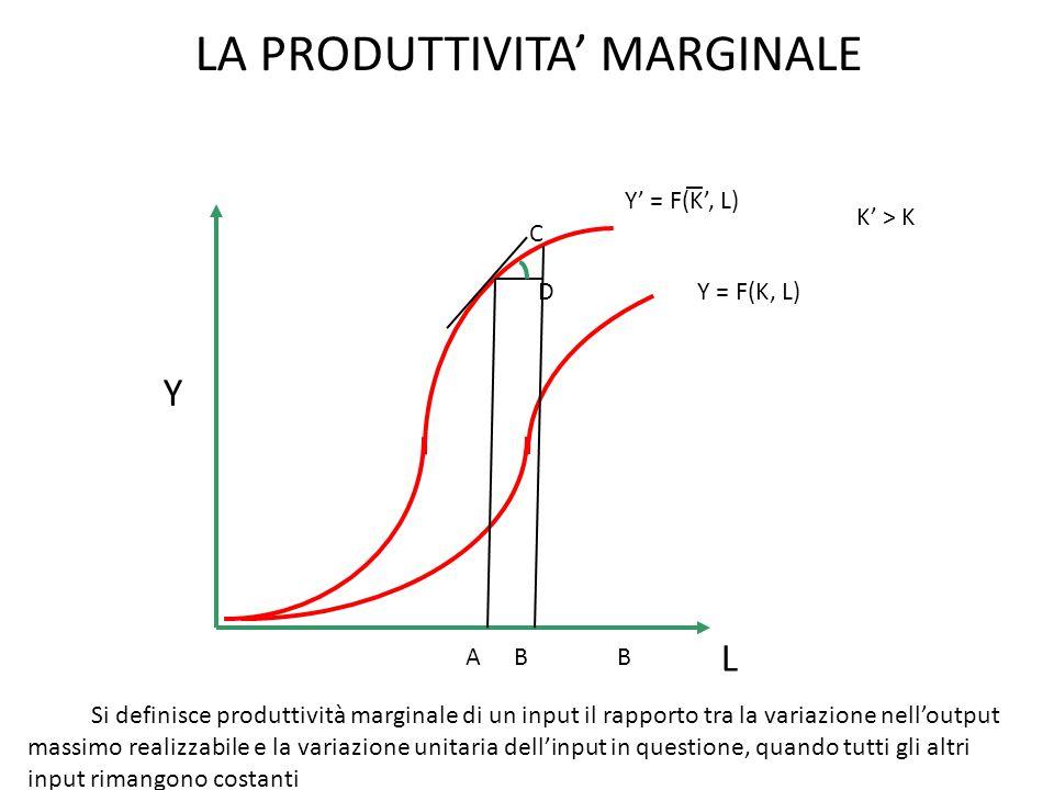 LA PRODUTTIVITA' MARGINALE