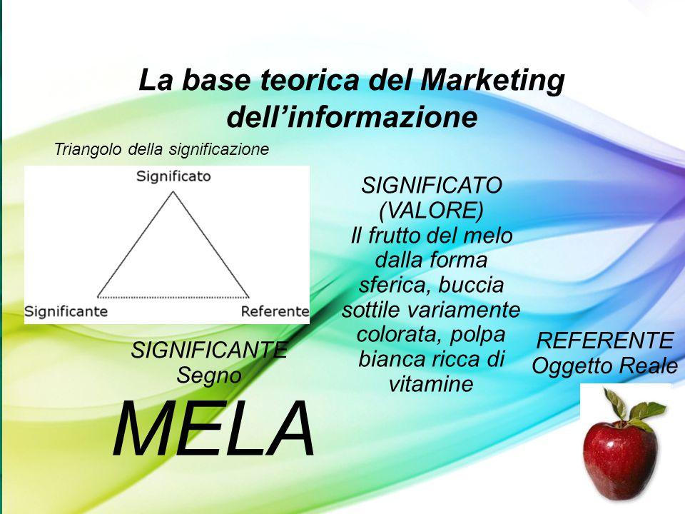 La base teorica del Marketing dell'informazione